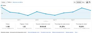 Reportar datos desde Google Analytics