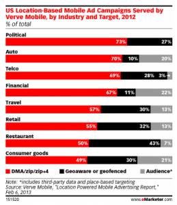 Campañas de publicidad basadas en la localización móvil