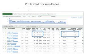 Google Adwords la publicidad que se mide