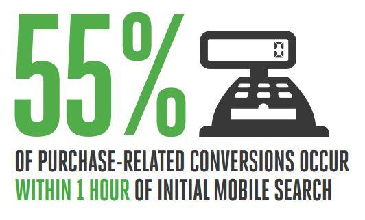 Búsqueda por móvil y conversiones