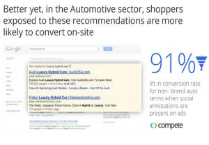 Búsquedas Non-Branded y anuncios con extensión social a Google +