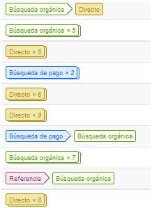 Embudos multicanal: rutas de conversiones principales