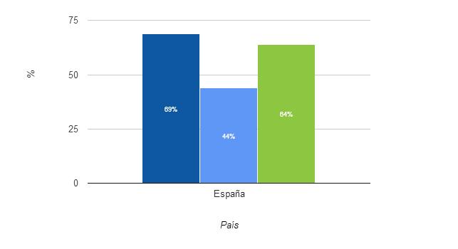Uso del smartphone en España 2013