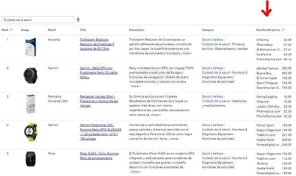 El informe combinado de Google Merchant Centre