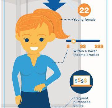 Perfil del consumidor 2.0 según milo.com