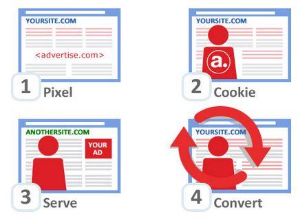 Así funciona el remarketing en Google Adwords