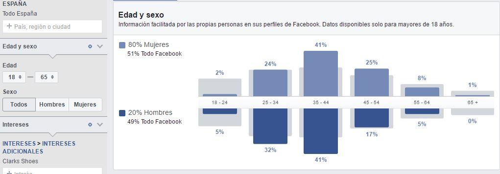Estadísticas de público en facebook