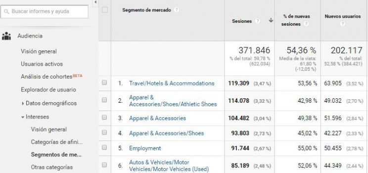 Nuevas Audiencias con Google Analytics