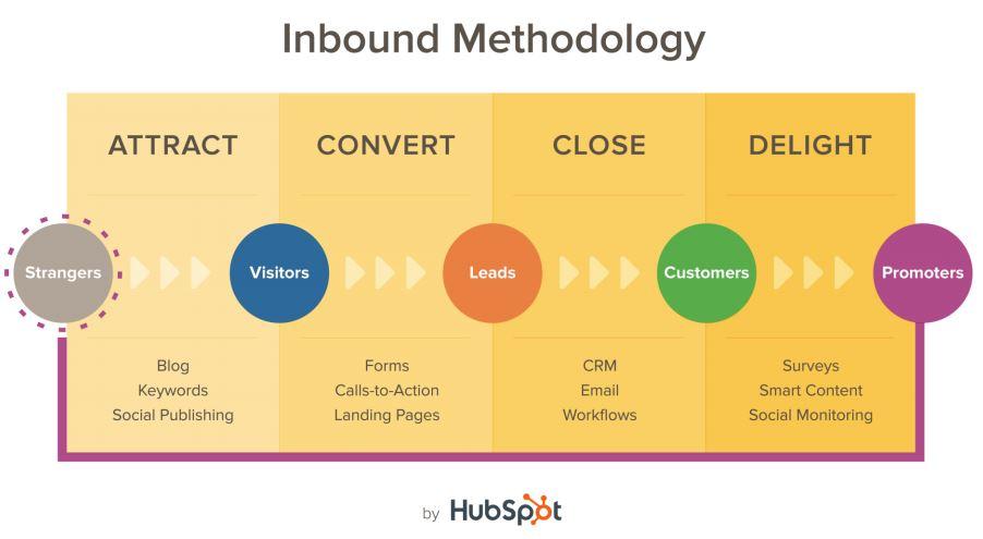 Cómo ayuda el Inbound Marketiing a tu página web